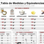 Tabla de Medidas y Equivalencias